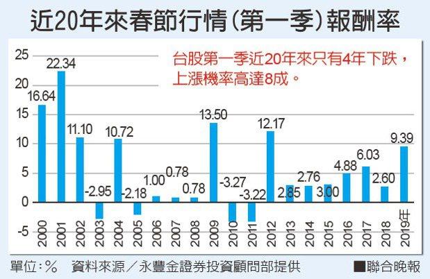 近20年來春節行情(第一季)報酬率。資料來源/永豐金證券投資顧問部提供
