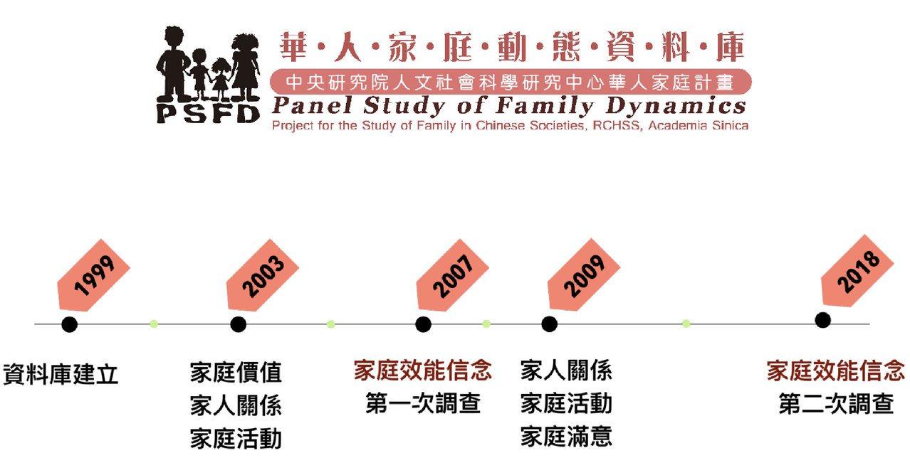 華人家庭動態資料庫(Panel Study of Family Dynamics...