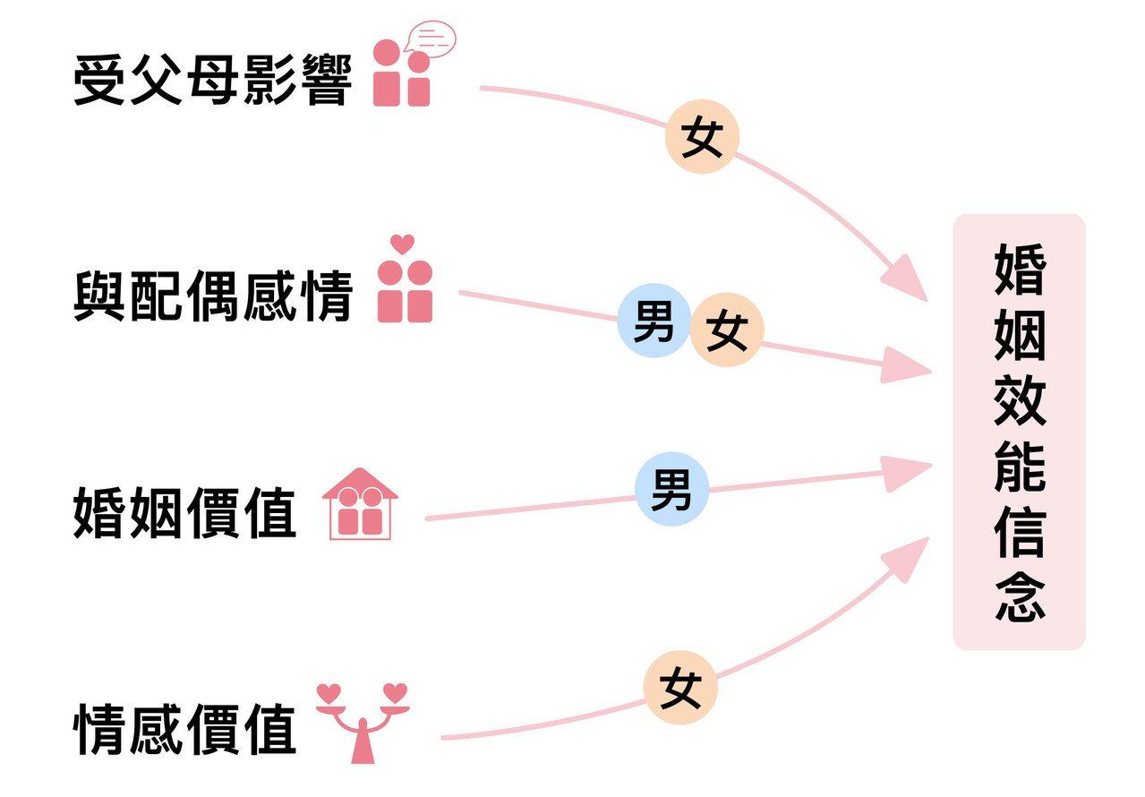 女性比起男性,更重視情感價值資料來源│劉蓉果、朱瑞玲圖說美化│林洵安