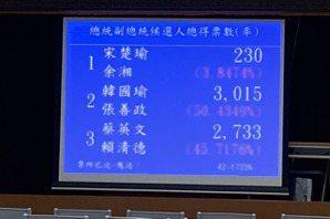 中選會開票1小時 韓國瑜3015票暫時領先蔡英文