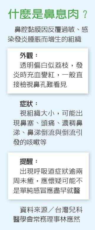 什麼是鼻息肉?資料來源/台灣兒科醫學會常務理事林應然