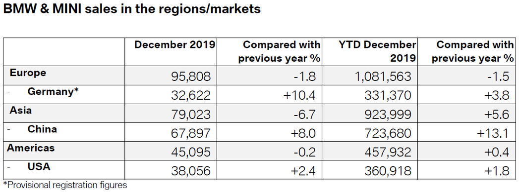 中國在2019年仍為BMW的最大宗銷售國。 摘自BMW