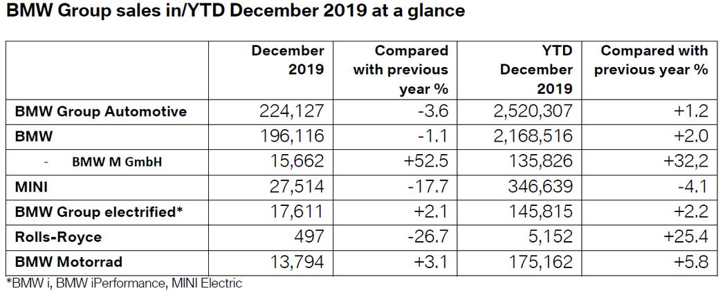 BMW AG去年共繳出了2,520,307輛,相較於2018年小幅提升了1.2%...