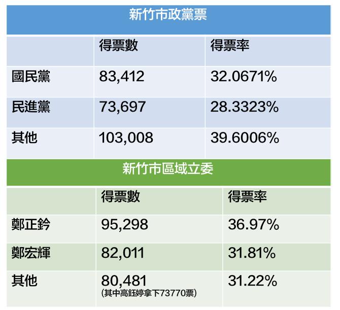 新竹市政黨票與區域立委得票數與得票率。表/記者張雅婷製作、資料來源:新竹市選委會