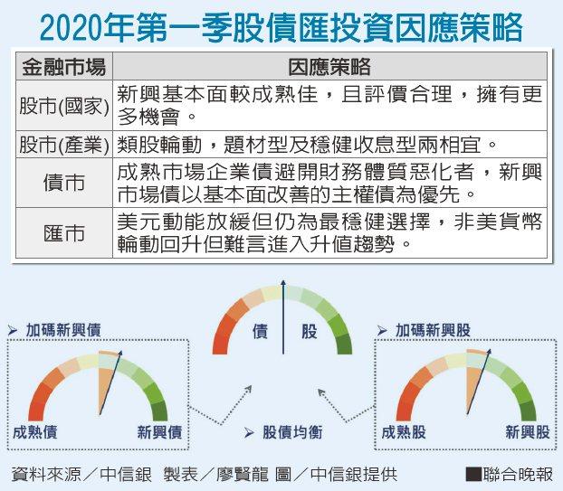 2020年第一季股債匯投資因應策略。