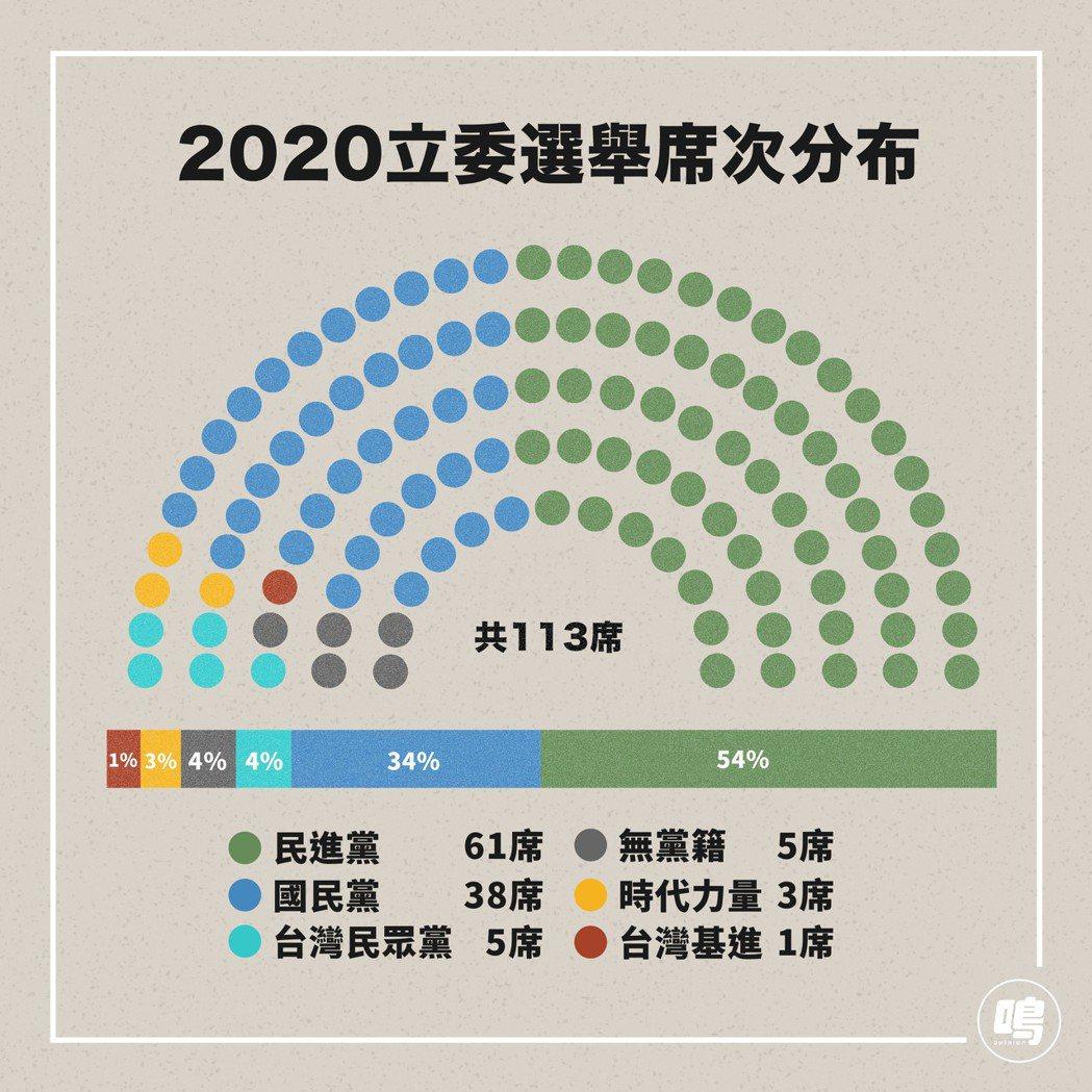 立委選舉席次分布。 圖/鳴人堂製