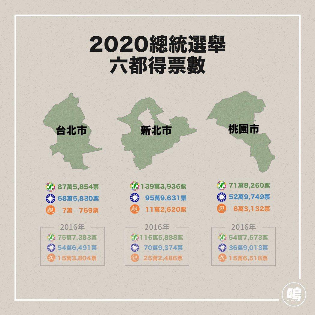 六都得票數:台北、新北、桃園。 圖/鳴人堂製