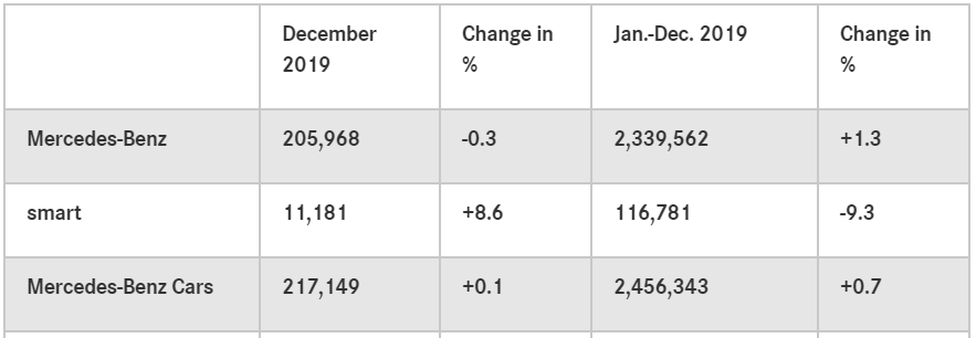 Mercedes-Benz在去年共交付了2,339,562輛,擊敗BMW (2,...