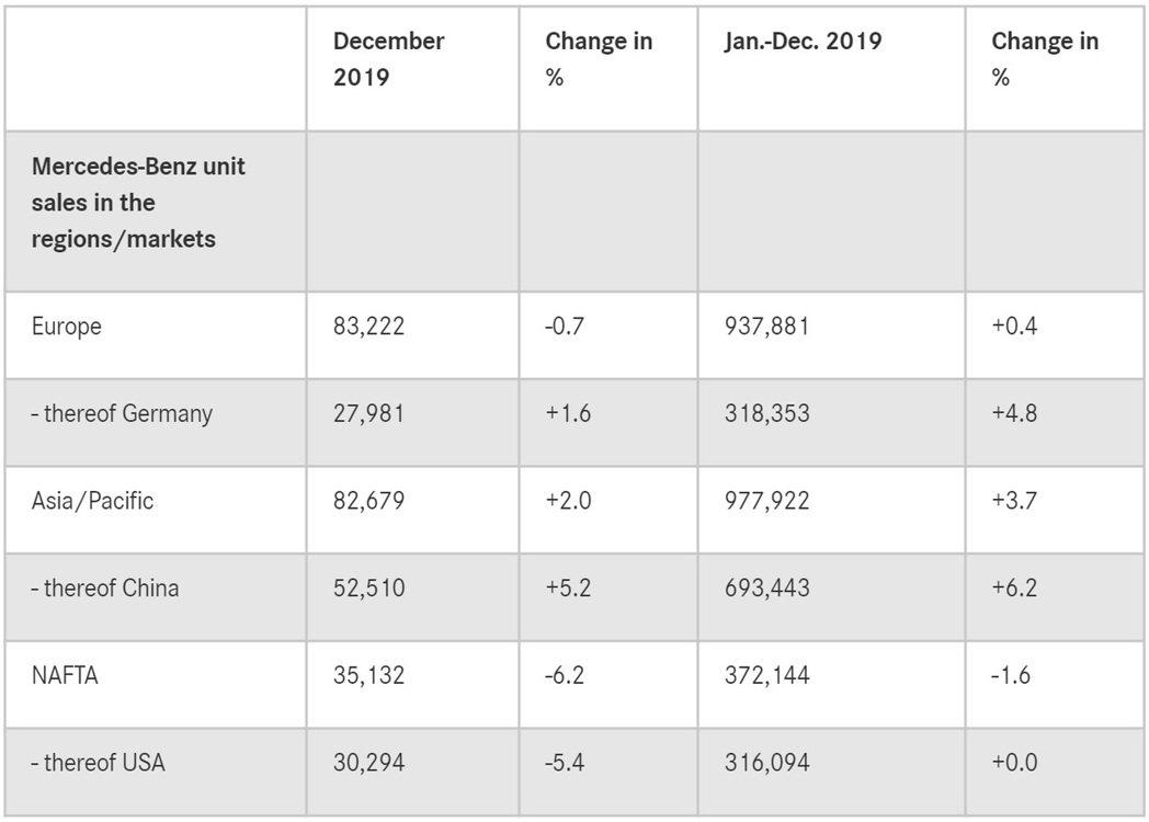 Mercedes-Benz去年在亞太區銷售表現出色。 圖/截自Mercedes...