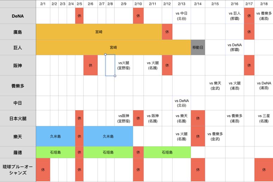 日職/台灣球員看好看滿 沖繩春訓這時間去最好