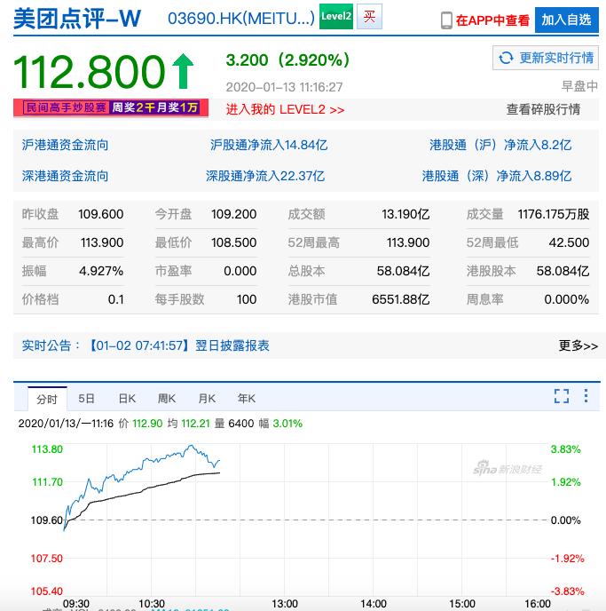 美團今(13)日早盤在港股價升逾3%至港幣113.4元,創上市以來新高。照片/新浪財經