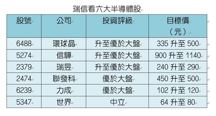 資料來源:瑞信證券