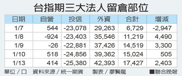 台指期三大法人留倉部位 單位/口 資料來源/統一期貨 製表/廖賢龍
