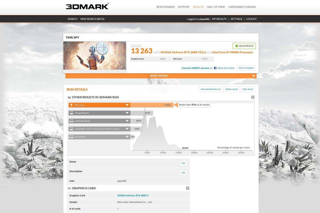 測試軟體3D Mark Time Spy 1.0拿下13,263分,領先市場97...