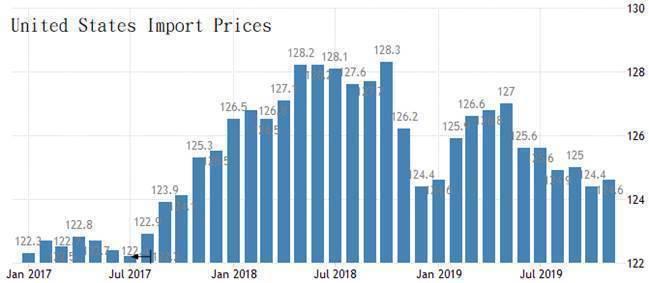圖1:2017年至今美國進口物價指數(每月) (資料來源:https://tra...