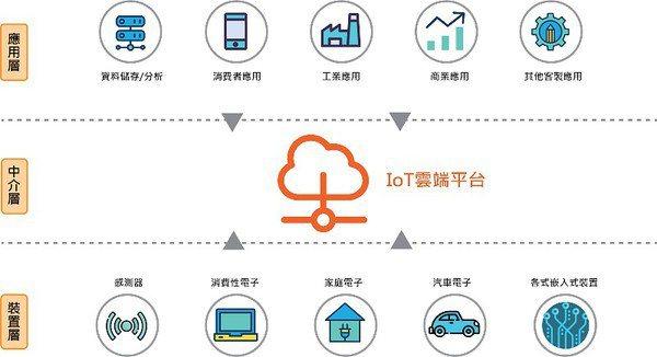 圖一 : IoT雲端平台的應用示意圖