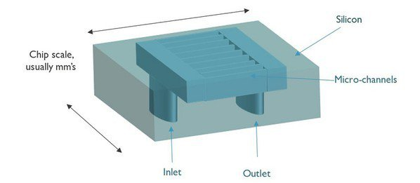 圖一 : 微冷卻器的示意圖