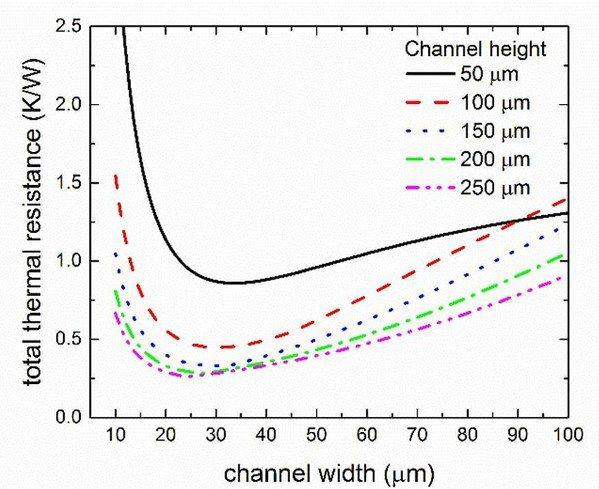 圖二 : 假設流率為150mL/min,且最大壓降為2.5bar,此圖為在考量不...