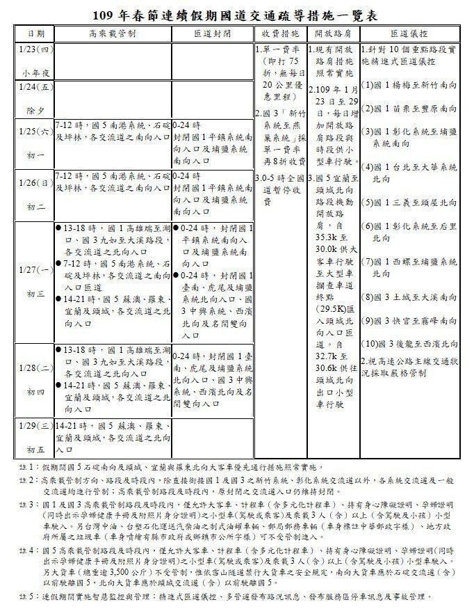 109年春節連續假期國道交通疏導措施一覽表。圖/新竹市府提供