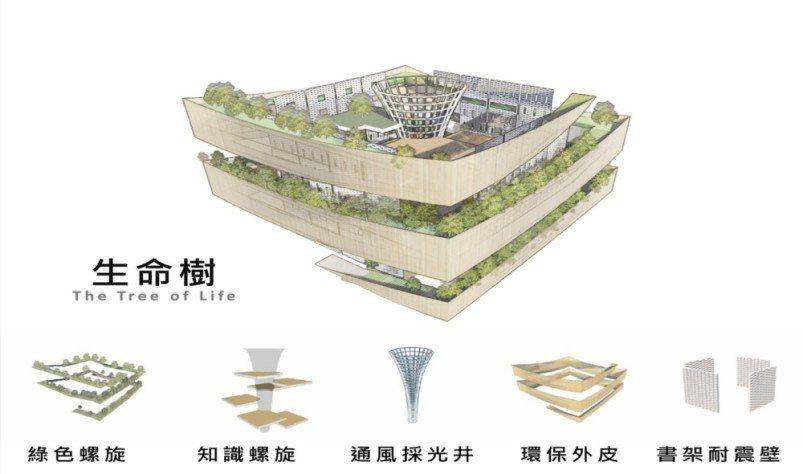 桃園市立圖書館新總館以生命樹為設計概念。圖/桃園市政府新建工程處