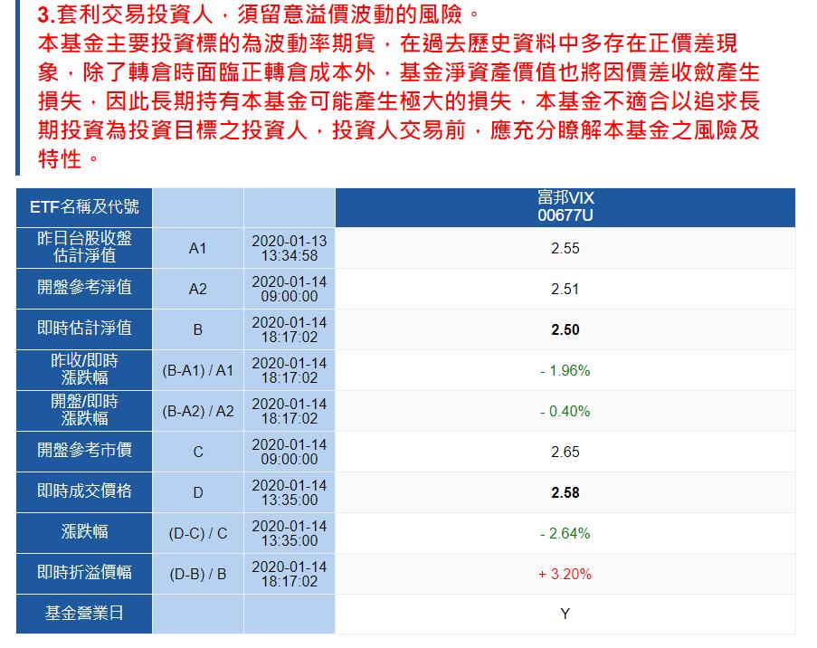 富邦投信公告,富邦VIX淨值僅剩2.5元多。富邦投信官網