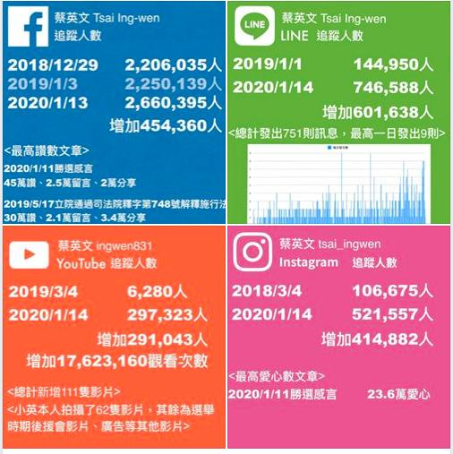在選舉期間,任職蔡英文總統競選辦公室文宣群組副執行長的林鶴明,稍早在臉書發文,公布一張蔡總統在過去一年來選戰中社群戰的表現。照片翻攝自林鶴明臉書(非公開貼文)。