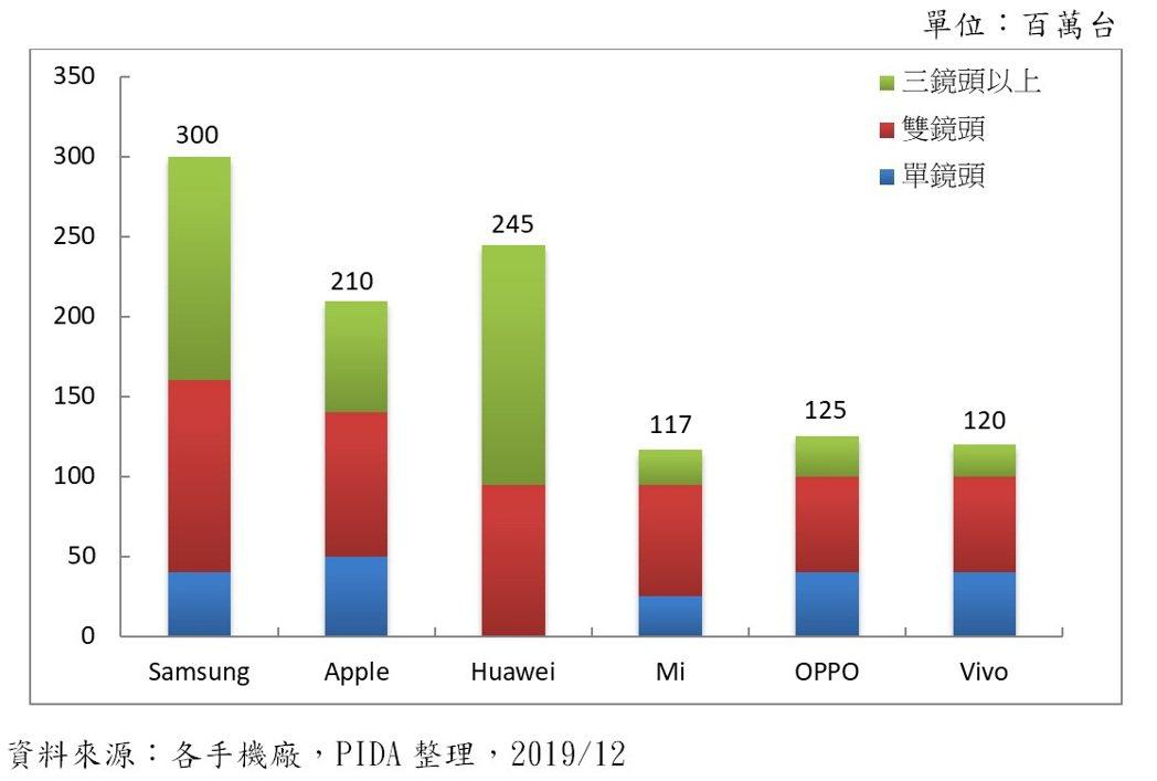 全球光達市場發展趨勢。光電科技工業協進會/提供