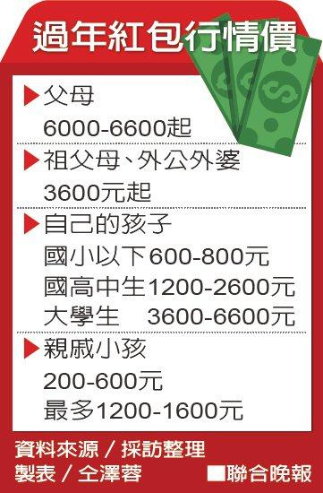 過年紅包行情價。資料來源/採訪整理 製表/仝澤蓉