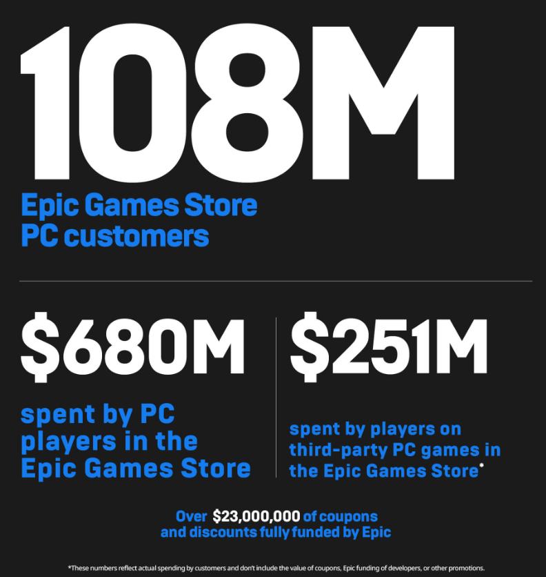 圖:Epic Games