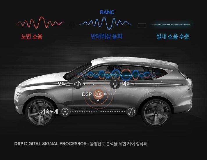 Genesis GV80車內配置了全球首創可於行使過程中大幅降低行駛時所產生噪音...