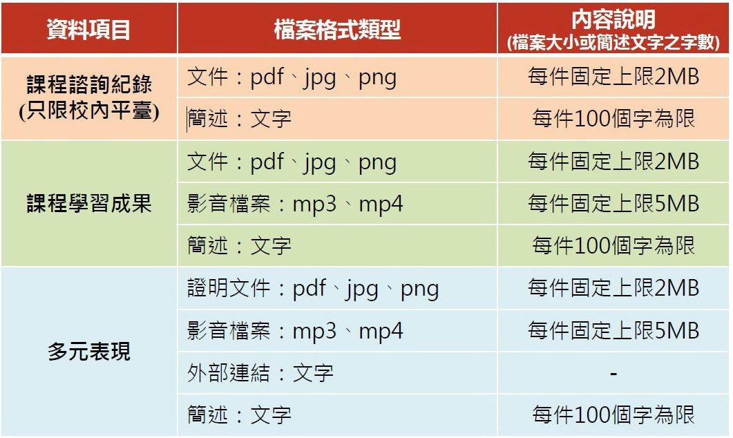 國教署公告學習歷程檔案資料格式,mp3和mp4檔案每件上限都是5MB,換算下來分...