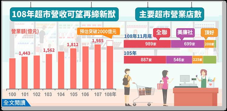 根據經濟部統計處資料顯示,2019年超市營收創新高,可望衝破2000億。 圖/經...