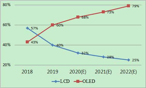 2018~2020手機面板滲透率比重。光電科技工業協進會/提供