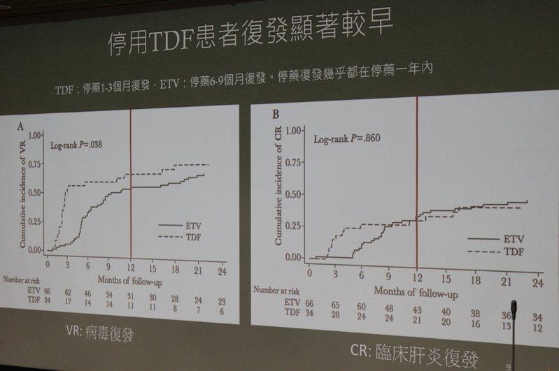 停用TDF藥物在停藥1~3個月復發,顯著較早,ETV藥物則主要在6~9個月復發。(photo by 祝潤霖/台灣醒報)