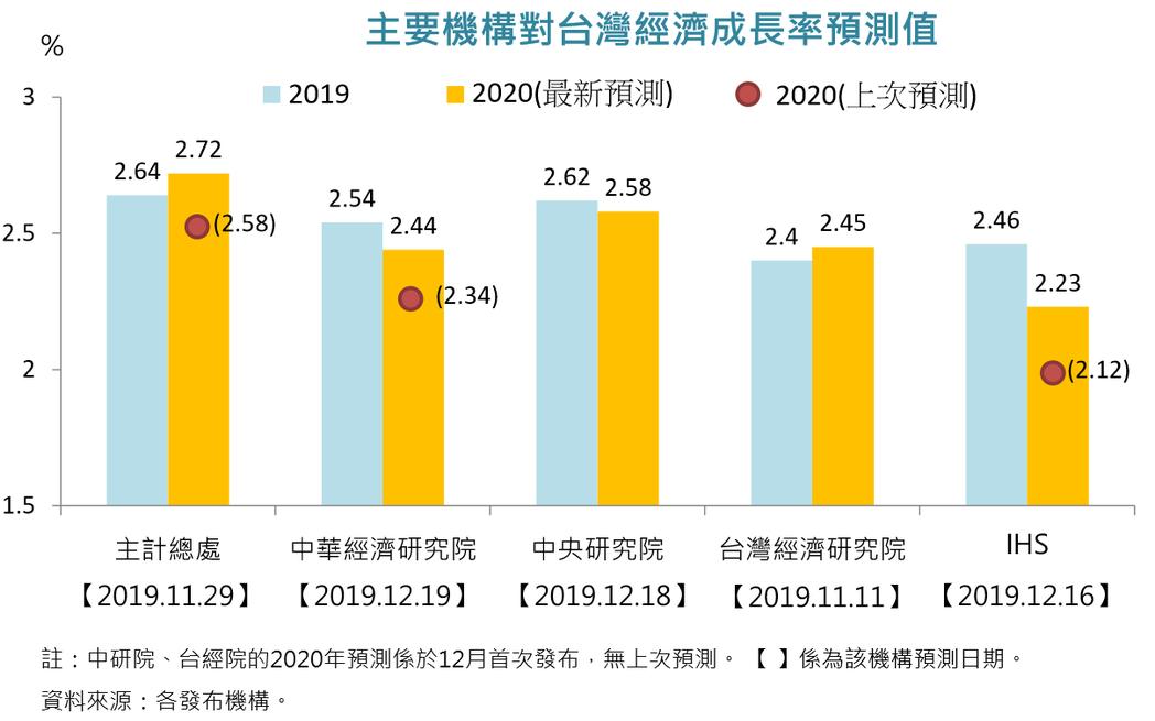 主要機構對台灣經濟成長率預測值。國發會提供