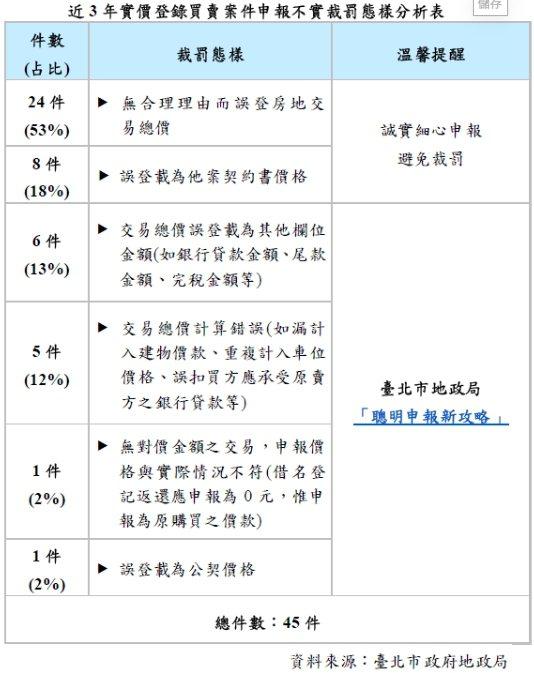 近3年單統計台北市就出現45件「假實豋」情事,台北市地政局今祭出「查價三箭」,盼...