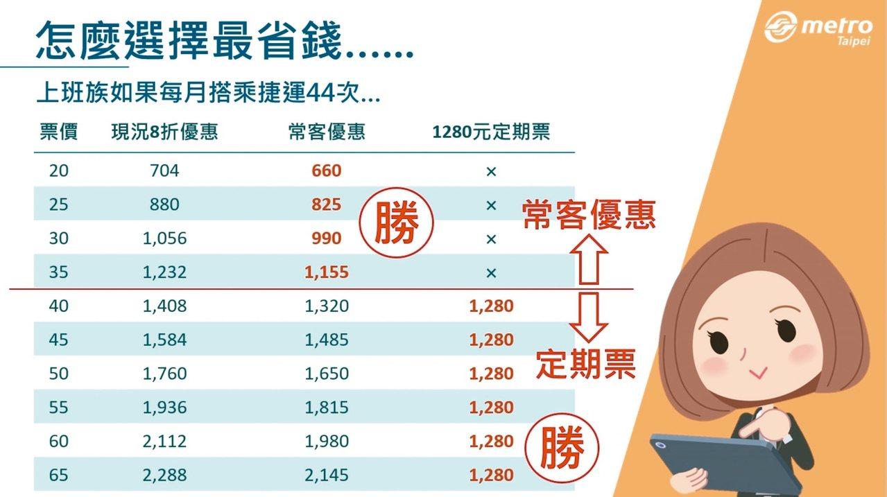 台北捷運公司分析若每月搭捷運44次,單趟票價原價達40元時,就可買定期票。 圖/...
