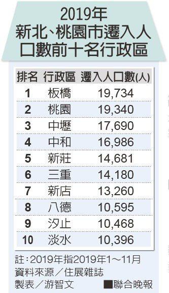 2019年新北、桃園市遷入人口數前十名行政區。 製表/游智文