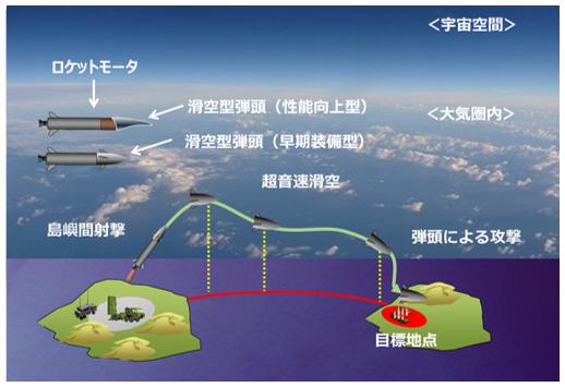 日本計畫發展兩種極音速滑翔彈頭,第一代先達到基本性能,第二代將利用「乘波體」技術提升航程與機動性,並可能具有反艦能力。  圖/取自防衛裝備廳
