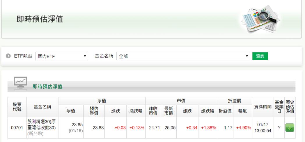 國泰股利精選30盤中溢價再度擴大。 圖/擷自國泰投信官網