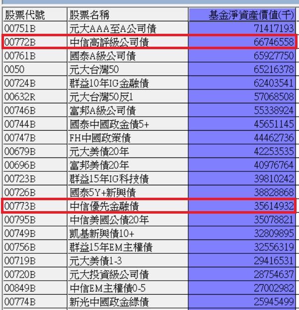中國信託投信將旗下兩檔大規模的重量級債券ETF改為月配息,最快3月起做「月月配」...