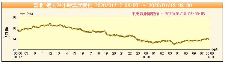 位於台北市的氣象局的低溫從昨天深夜10時50分就降到14度,符合大陸冷氣團的標準(≦14度)。圖/取自中央氣象局網站