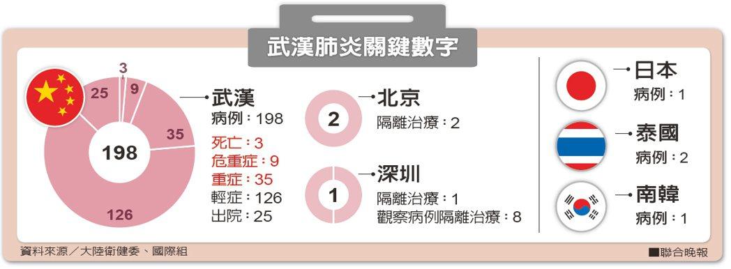 武漢肺炎關鍵數字。資料來源/大陸衛健委、國際組