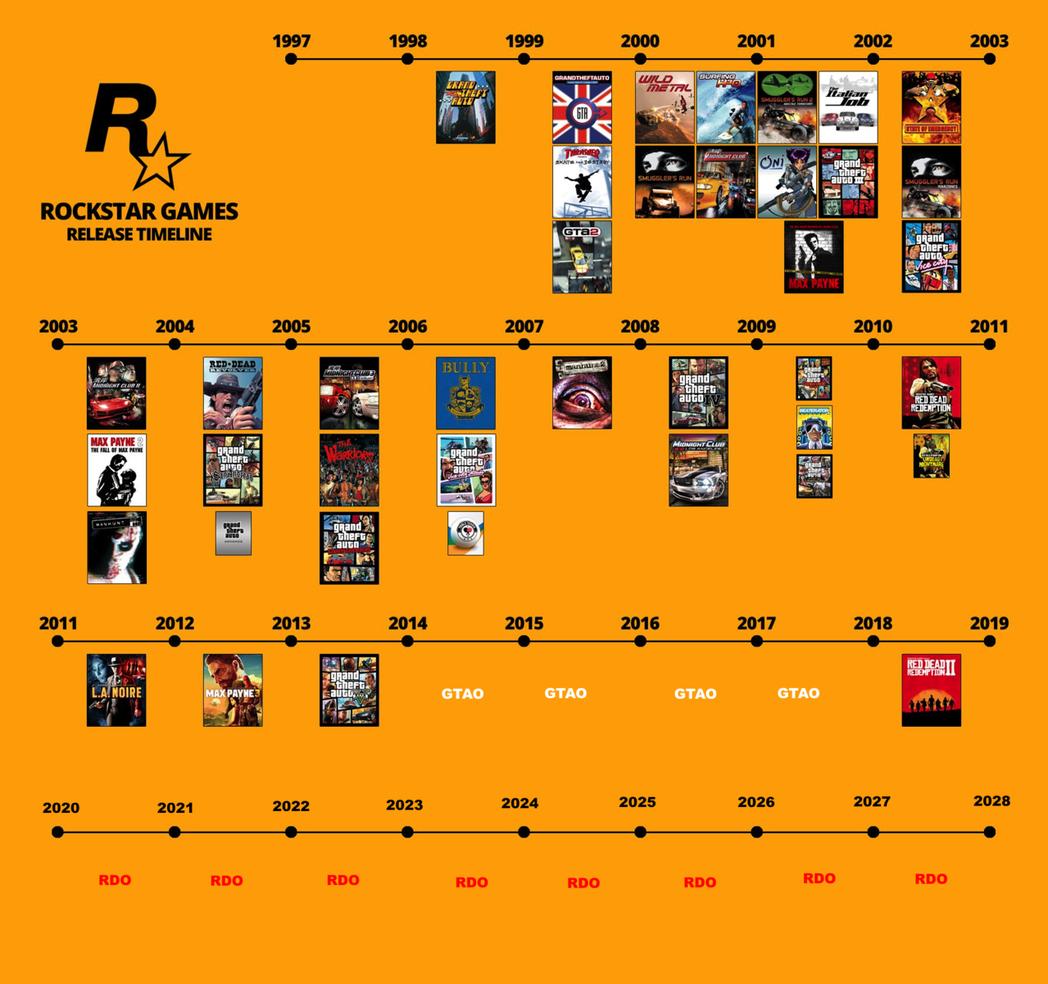 網友製作的「預測」時程表(GTAO即俠盜5的線上內容,RDO及碧血狂殺2的線上內...