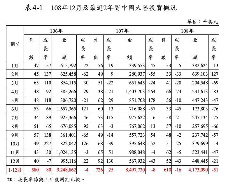 2019年台資對陸投資額41億7,309萬美元,年減51%,已連續四年負成長。照...
