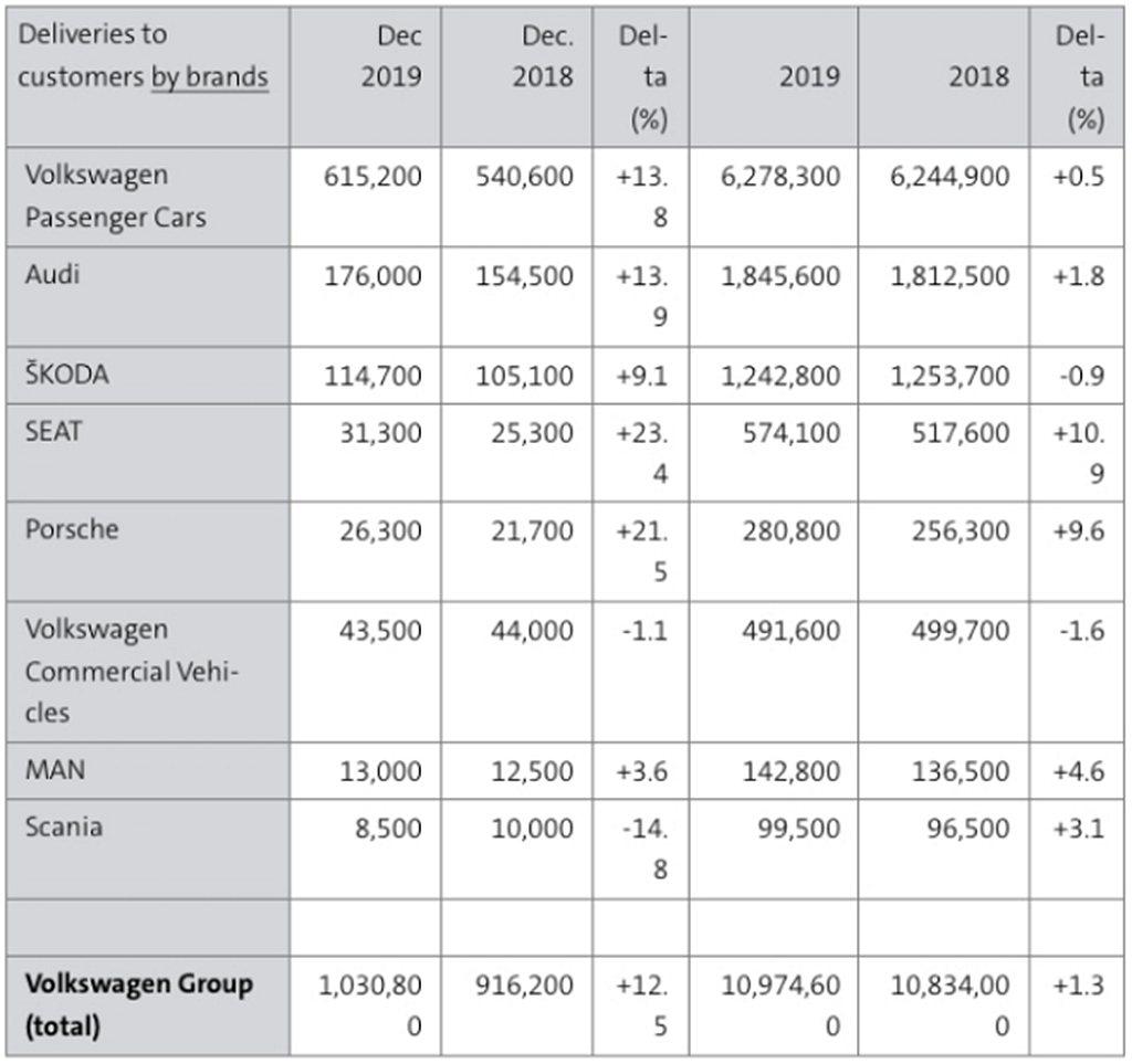 2019年福斯集團全球銷售成長1.3%,總量達1,097萬輛。表現最好的是SEA...