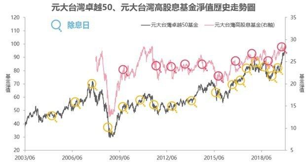 資料來源/元大投信整理,2019/12/31。統計區間:2003/06/25-2...