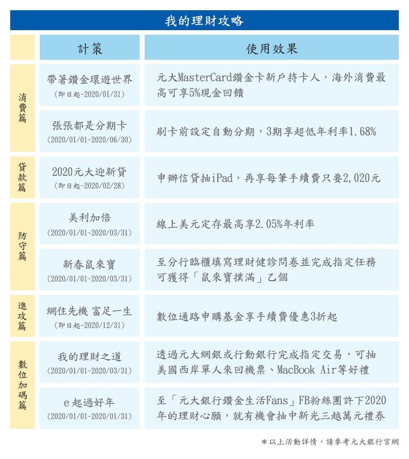 圖/元大銀行提供