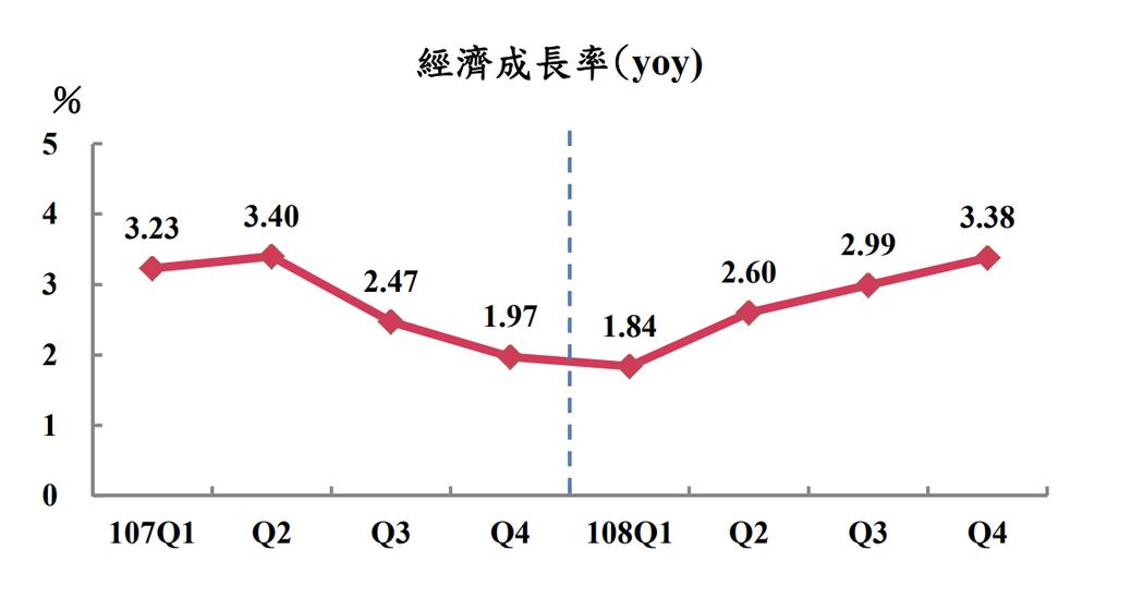 再上修!主計總處今(21)日公布去年第4季GDP概估統計為3.38%,較11月預...