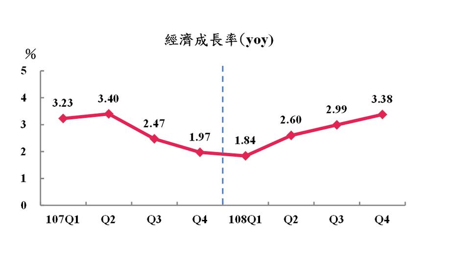 主計總處今公布去年第四季經濟成長率。圖/主計總處提供